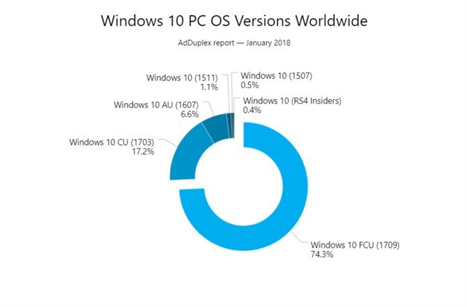 Windows 10 Fall Creators Update już prawie na ¾ PC z Windows 10