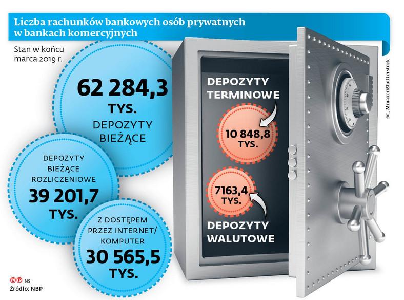 Liczba rachunków bankowych osób prywatnych w bankach komercyjnych