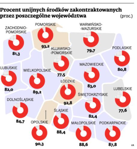 Procent unijny środków zakontraktowanych przez poszczególne województwa