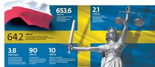 Abris może zająć majątek wart 720 mln zł. Polska będzie walczyła do końca