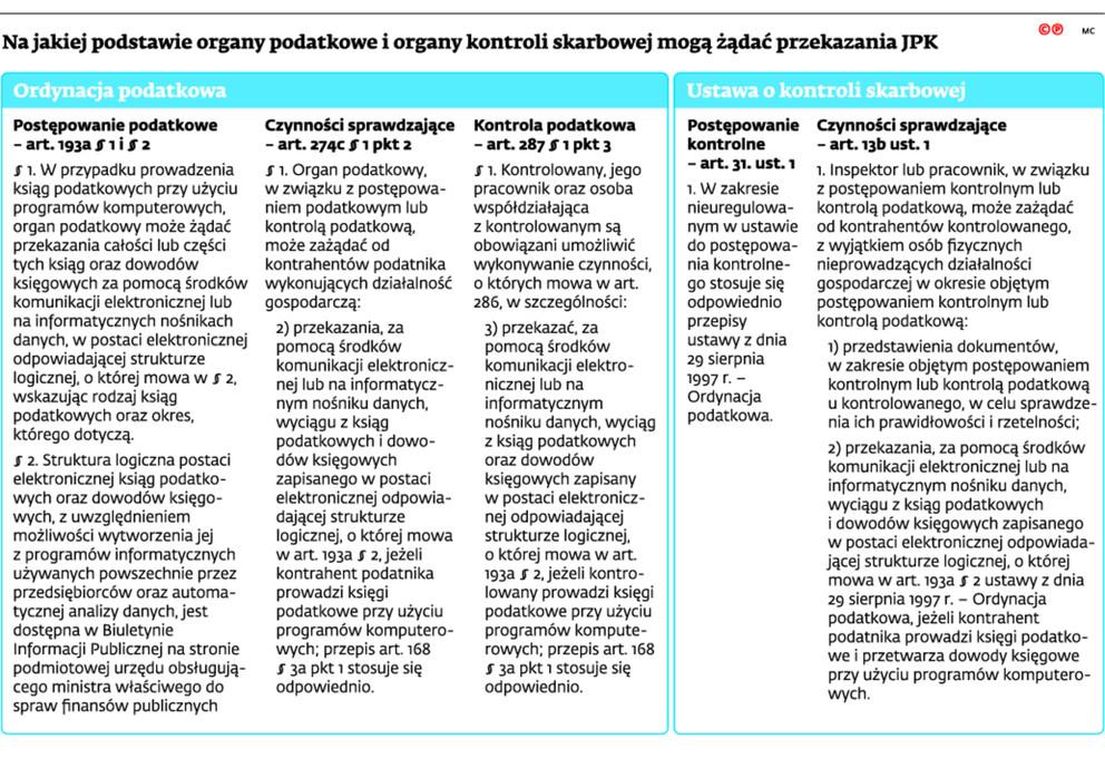 Na jakiej podstawie organy podatkowe i organy kontroli skarbowej mogą żądać przekazania JPK