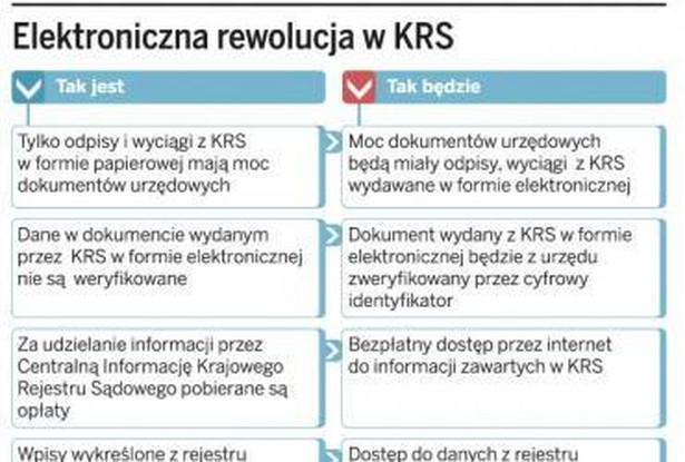 Elektroniczna rewolucja w KRS