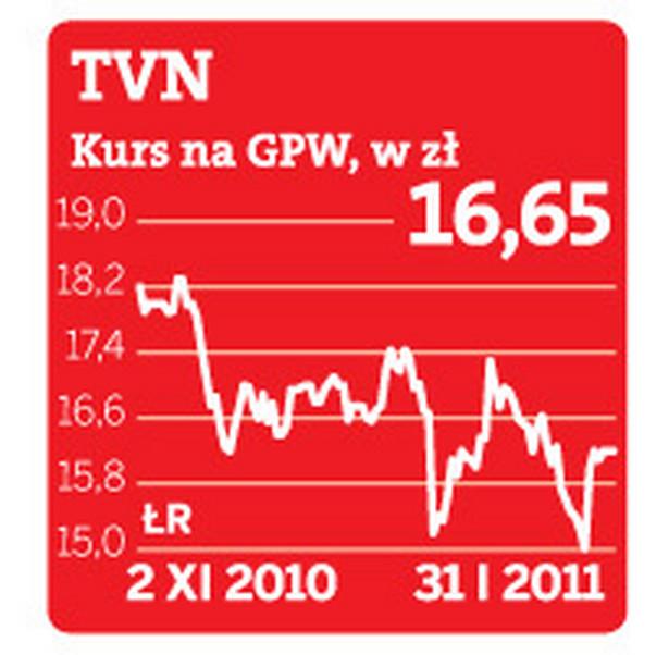 TVN Kurs na GPW, w zł