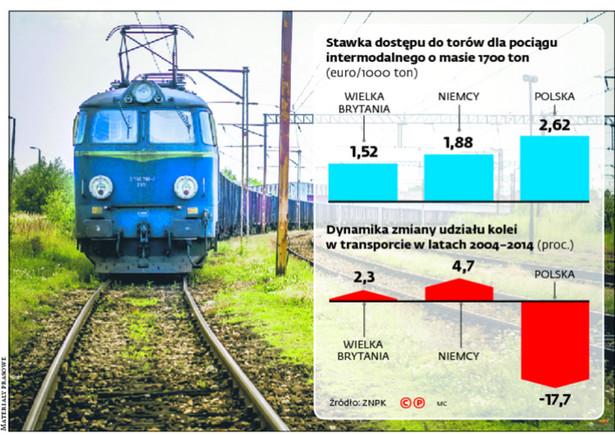 Stawka dostępu do torów dla pociągu intermodalnego o masie 1700 ton