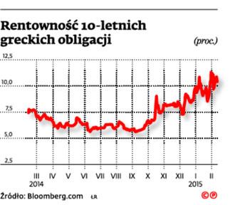 Rentowność 10-letnich greckich obligacji