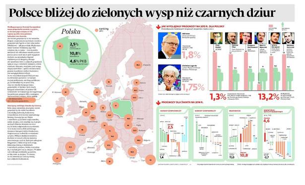 Według prognozy Komisji Europejskiej nasza gospodarka urośnie o 2,5 proc., co da nam piąte miejsce w Unii Europejskiej. Lepsze są tylko trzy państwa bałtyckie oraz Szwecja.