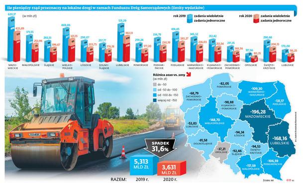 Ile pieniędzy rząd przeznaczy na lokalne drogi w ramach Funduszu Dróg Samorządowych (limity wydatków)