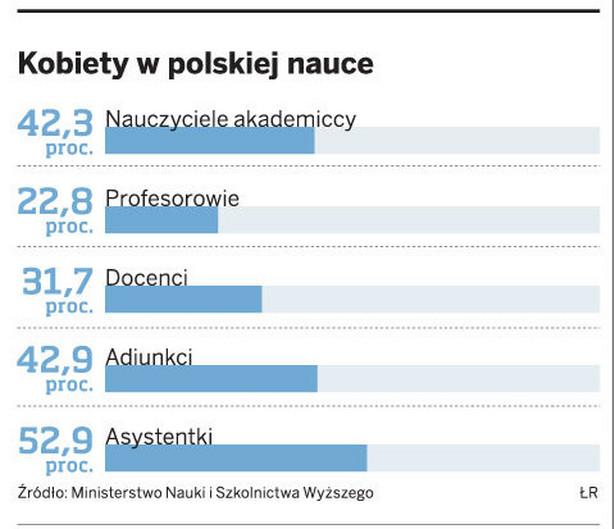Kobiety w polskiej nauce