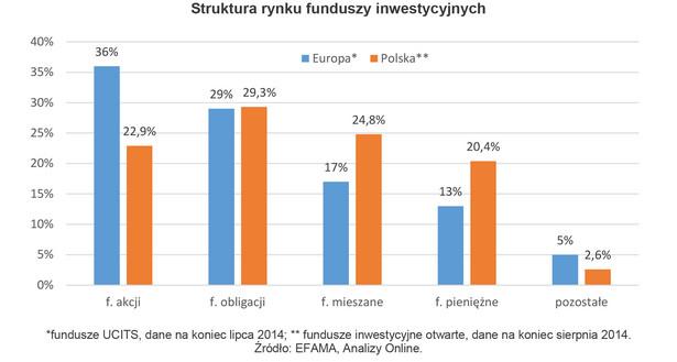 Struktura rynku funduszy inwestycyjnych