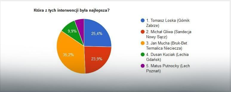 Wyniki głosowania na najlepszą interwencję 10. kolejki Ekstraklasy