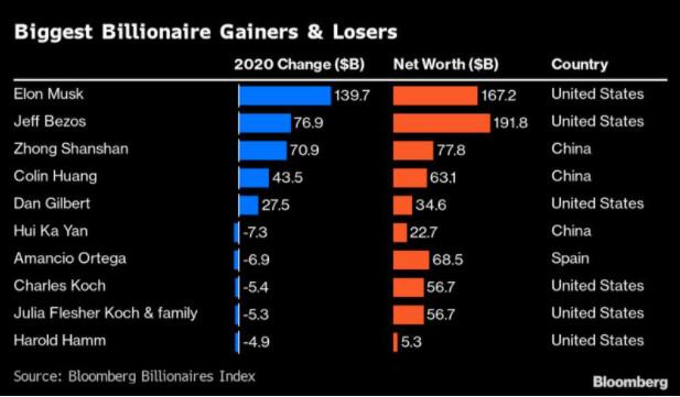 Zmiana wartości majątku wybranych miliarderów w 2020 roku