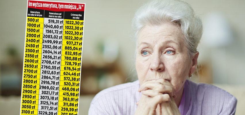 Los czternastych emerytur przesądzony. Rząd ujawnił swoje plany