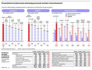 Kredyty inwestycyjne w górę, obrotowe w dół