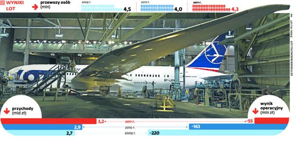 Maszyna zacznie wozić pasażerów już w grudniu. fot. Ed Turner/Boeing/PLL LOT