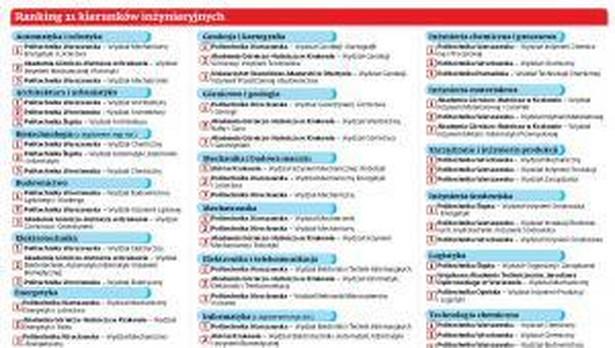 Ranking 21 kierunków inżynieryjnych