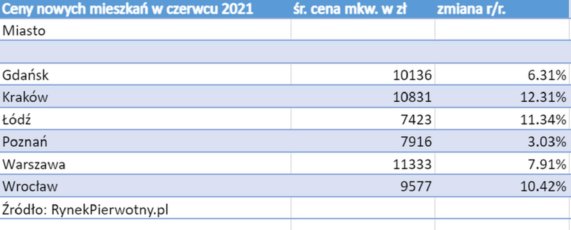 Ceny nowych mieszkań 2021 r.