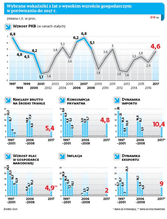 Wybrane wskaźniki z lat o wysokim wzroście gospodarczym w porównaniu do 2017 r.