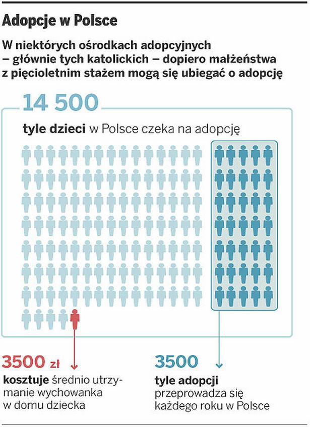 Adopcje w Polsce