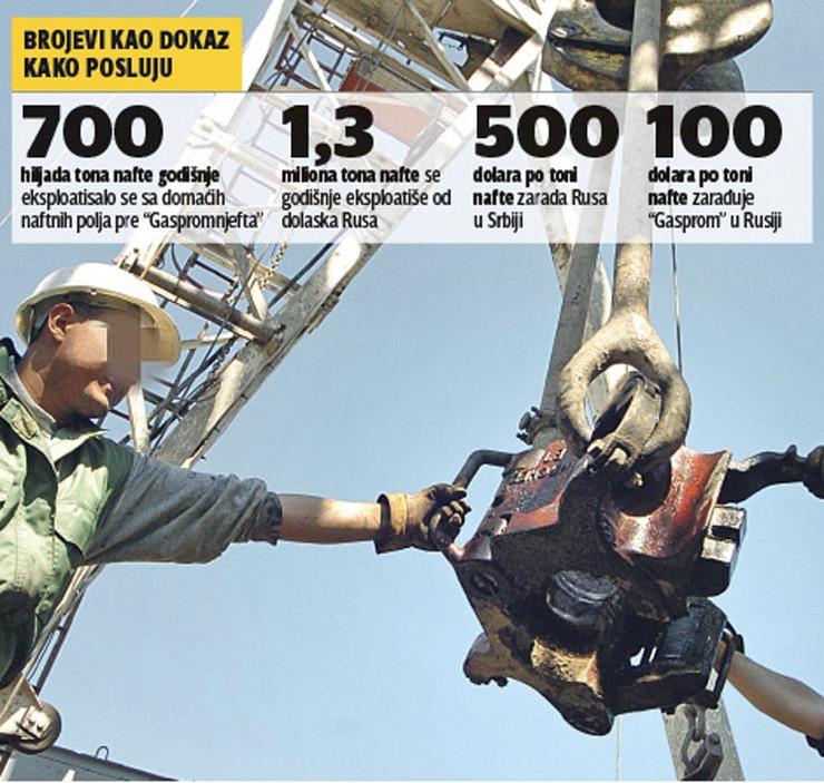 grafika srbija gasprom statistika foto RAS