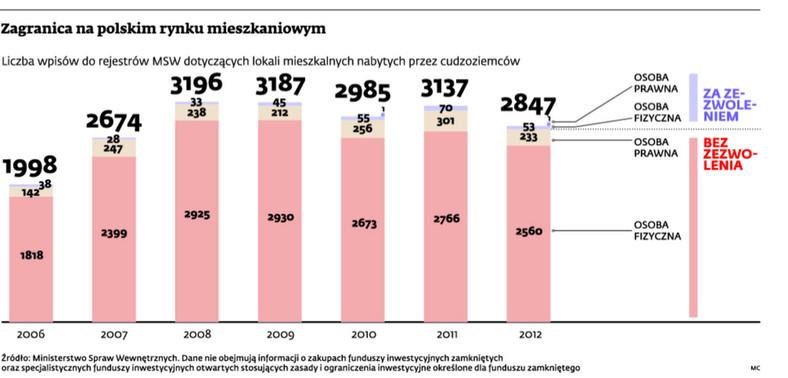 Zagranica na polskim rynku mieszkaniowym