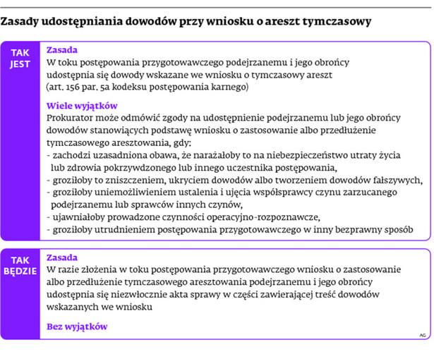 Zasady udostępniania dowodów przy wniosku o areszt tymczasowy