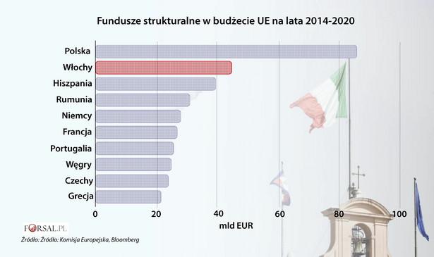 Ze strony nowego włoskiego rządu słychać narzekania, że oferta UE dla Włoch jest nieuczciwa. Z taką opinią nie zgadza się reszta członków Wspólnoty, którzy uważają, że Półwysep Apeniński zalany jest subsydiami ze strony północnych sąsiadów. Na pierwszy rzut oka fundusze strukturalne przyznane Włochom wyglądają całkiem pokaźnie. Włochy są potencjalnie drugim największym odbiorcą funduszy strukturalnych UE w ramach obecnego budżetu. We Włoszech żyje 60 milionów obywateli, to trzecia co do wielkości populacja w kontynentalnej Europie. Większe fundusze strukturalne ma mniej liczna Polska, a Hiszpania licząca około 46 mln obywateli, ma do dyspozycji kwotę niewiele mniejszą od Włoch.