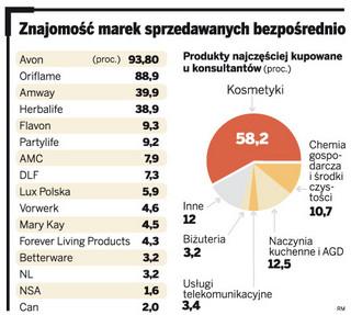 Polacy wolą kupować kosmetyki w drogeriach. W sprzedaży bezpośredniej jest za drogo