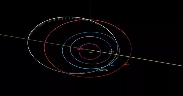 Asteroid 2018VP1