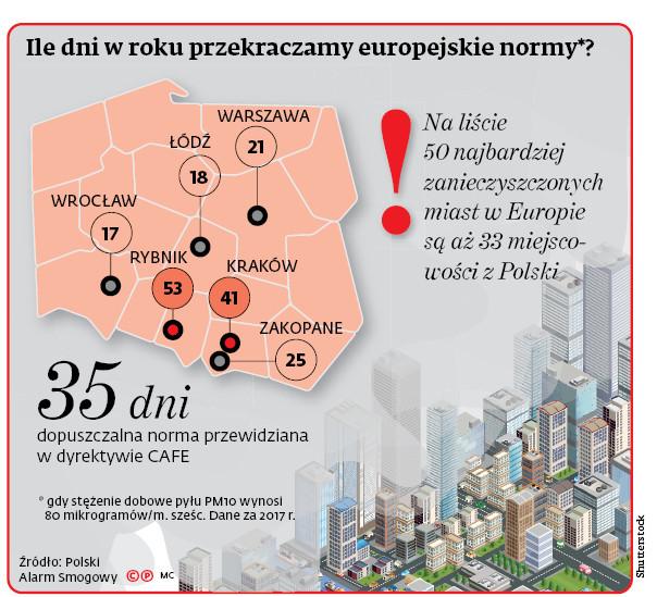 Ile dni w roku przekraczamy europejskie normy*?