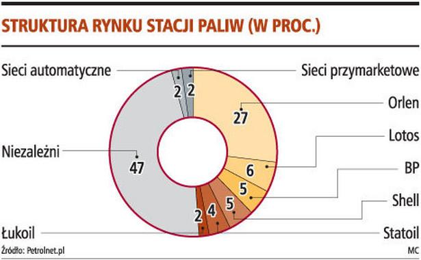 Struktura rynku stacji paliw (w proc.)