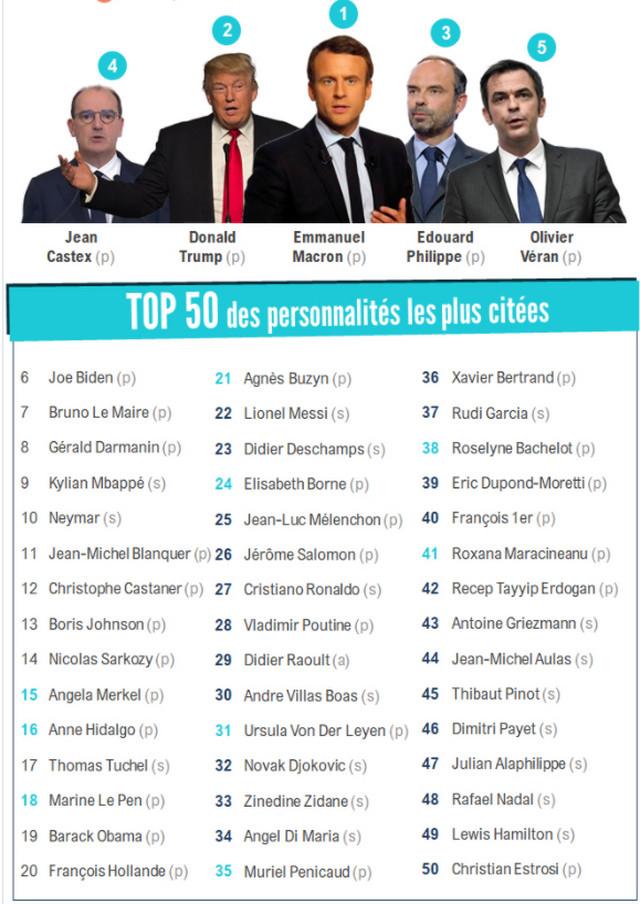 Novak Đoković među najčešće pominjanim javnim ličnsotima u Francuskoj