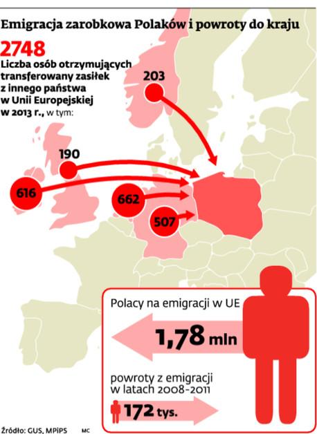 Emigracja zarobkowa Polaków i powroty do kraju