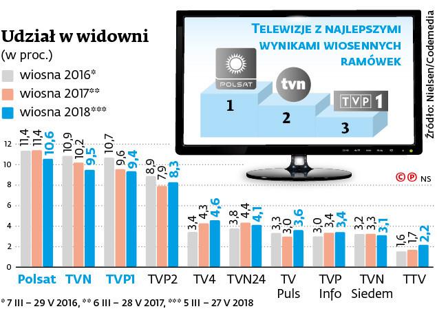 Hojnie zasilana z budżetu państwa TVP odwróciła wiosną niekorzystny trend spadkowy, jeśli chodzi o udział w widowni telewizyjnej