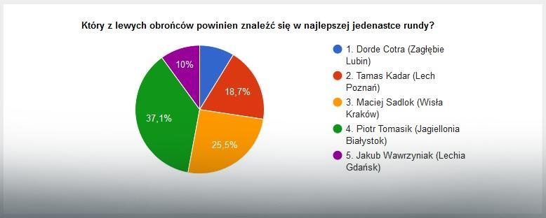 Wyniki głosowania na najlepszego lewego obrońcę pierwszej rundy sezonu LOTTO Ekstraklasy