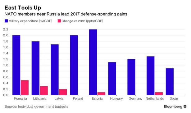 Na niebiesko zaznaczono udział wydatków wojskowych w PKB danego kraju, na czerwono - zmianę wydatków na wojsko w danym kraju względem 2016 roku (w pkt. proc.)