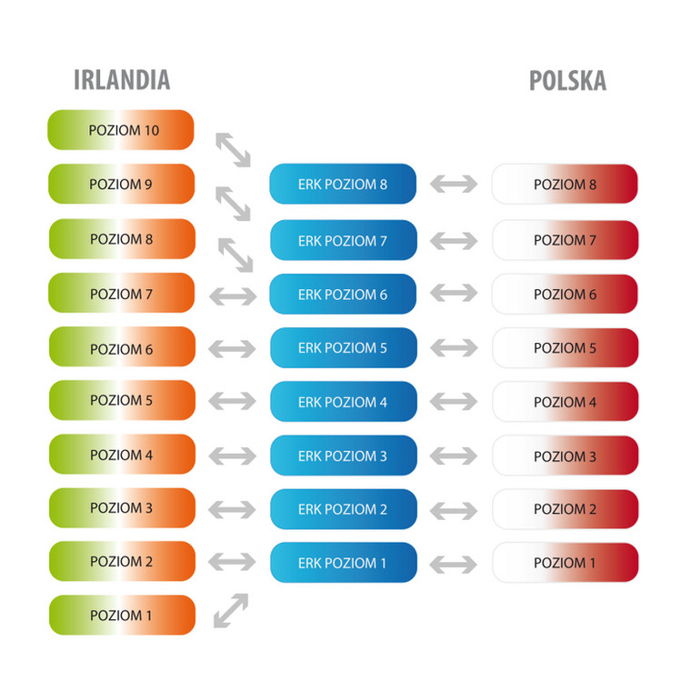 Porównywalność między Polską a Europejską Ramą Kwalifikacji