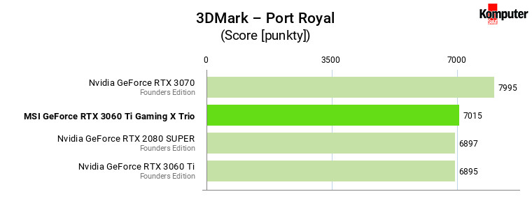 MSI GeForce RTX 3060 Ti Gaming X Trio – 3DMark – Port Royal