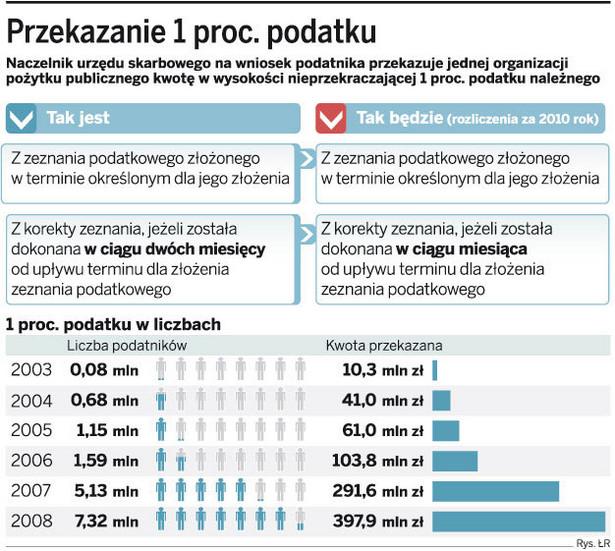Przekazanie 1 proc. podatku