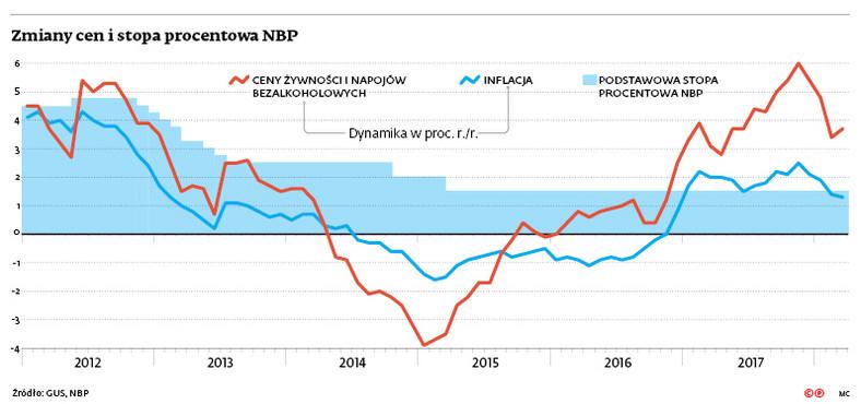 Zmiany cen i stopa procentowa NBP