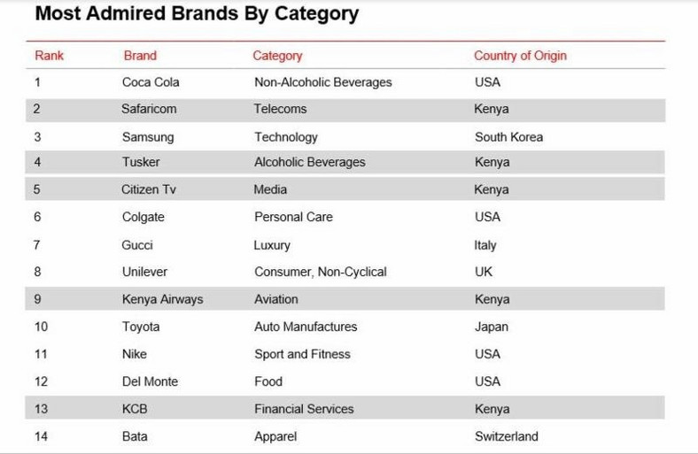 Most Admired Brands in Kenya