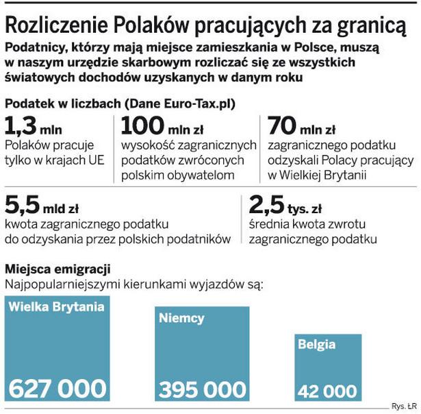 Rozliczenie Polaków pracujących za granicą