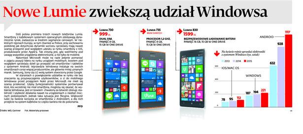 Nowe Lumie zwiększą udział Windowsa