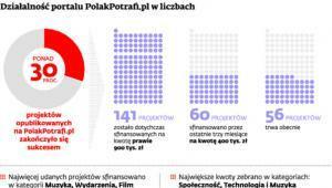 Działalność portalu PolakPotrafi.pl w liczbach