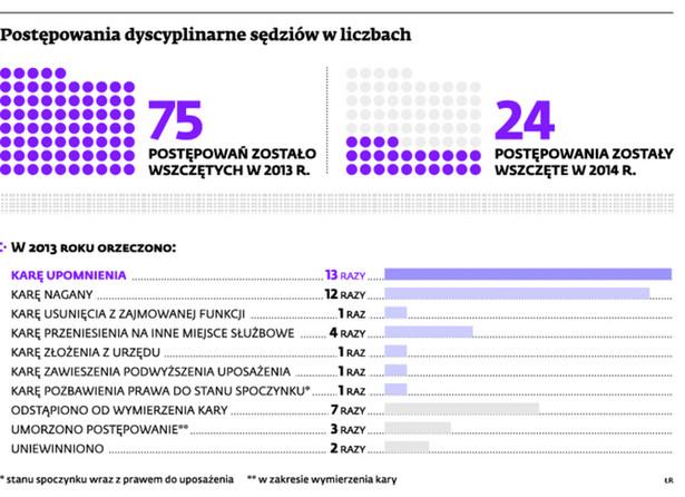 Postępowania dyscyplinarne sędziów w liczbach
