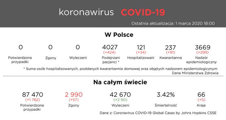 Koronawirus COVID-19 - 1 marca 2020 18:00