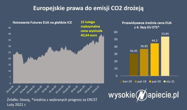 Ceny emisji CO2