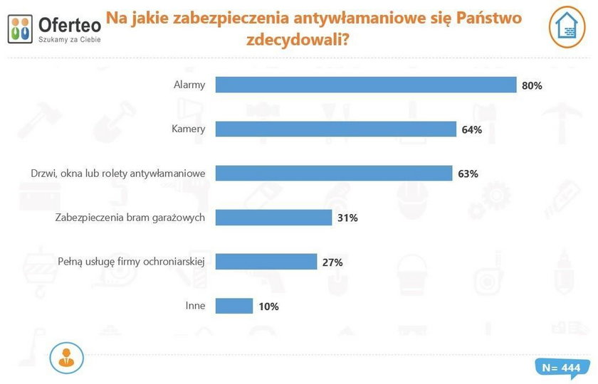 Na jakie zabezpieczenia domu decydują się Polacy?