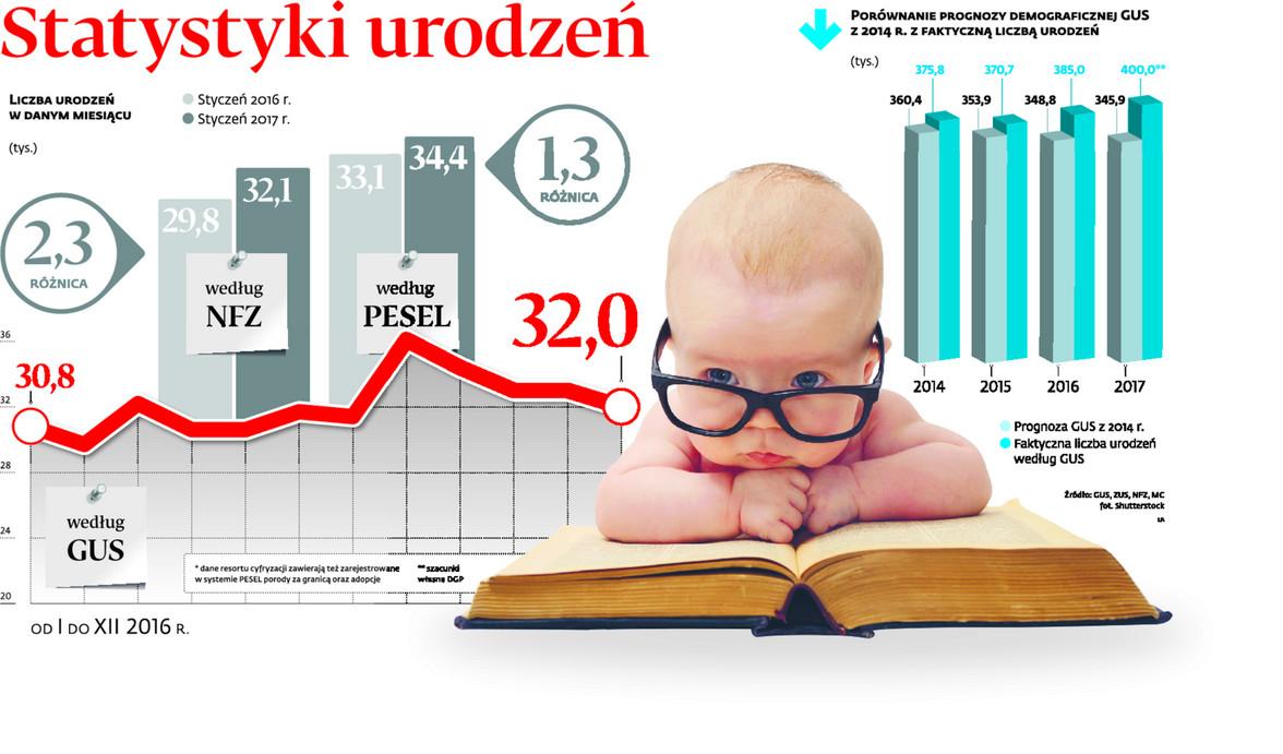Statystyki urodzeń