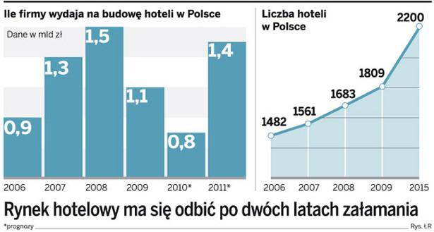 Rynek hotelowy ma się odbić po dwóch latach załamania