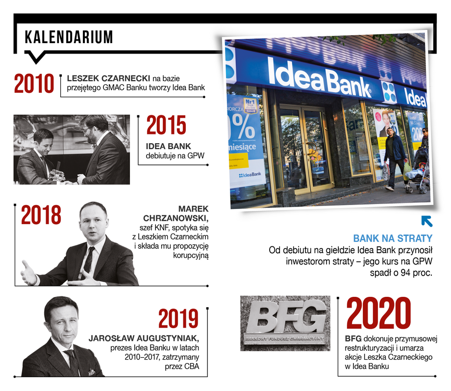 Kalendarium Idea Bank